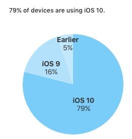 iOS-10-Kullanim-Orani
