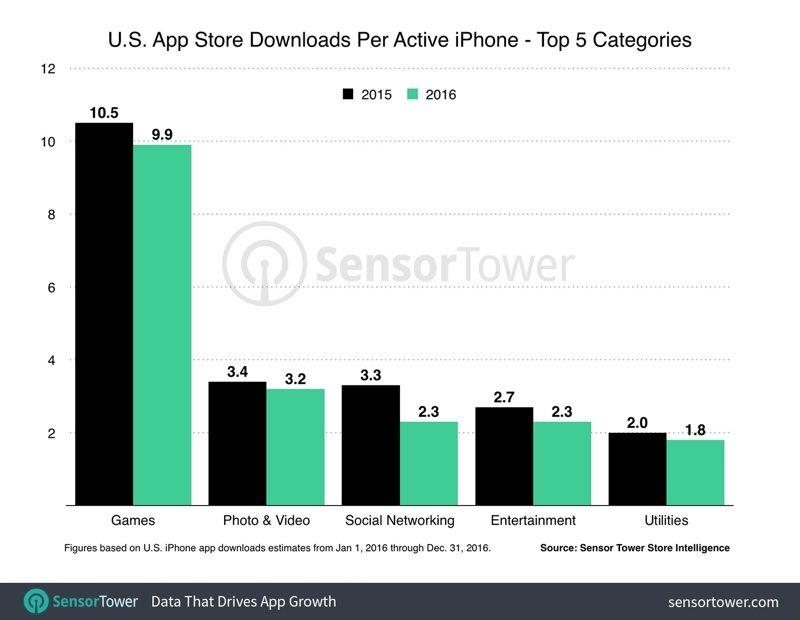 iPhone-Uygulama-harcamalari-2