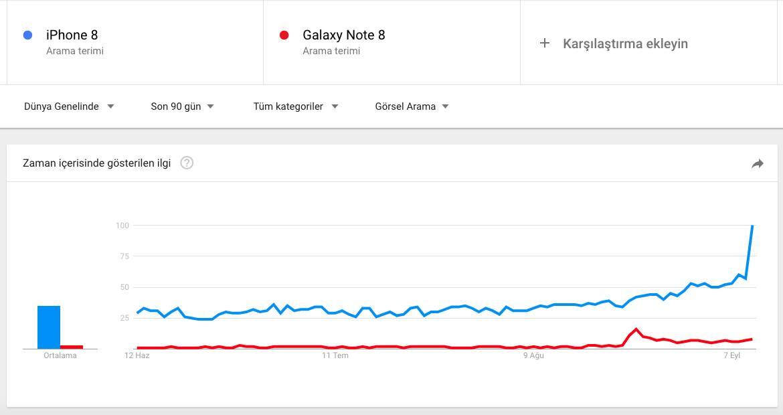 Galaxy Note 8 mi iPhone 8 mi