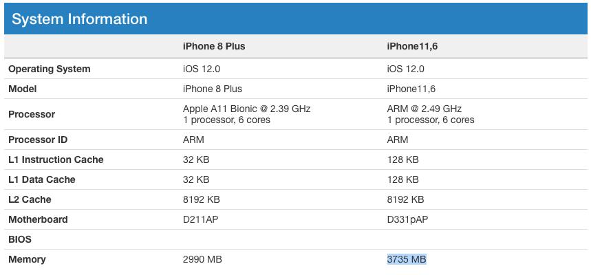 Geçtiğimiz günlerde tanıtımı yapılan iPhone XS, iPhone XS Max ve iPhone XR modellerinde kaç gb RAM var?