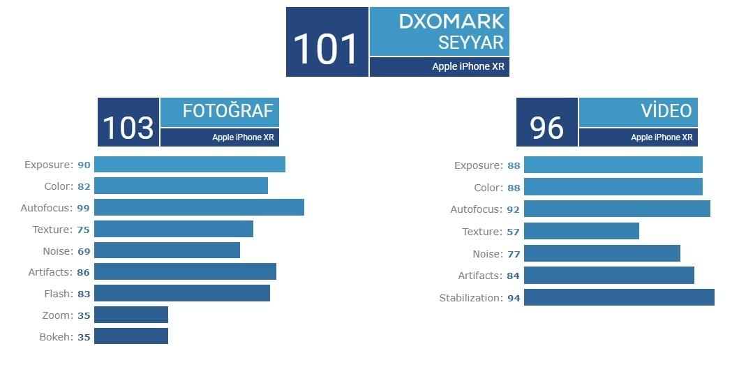 En iyi kamerali telefonlar listesinde iPhone XR-8
