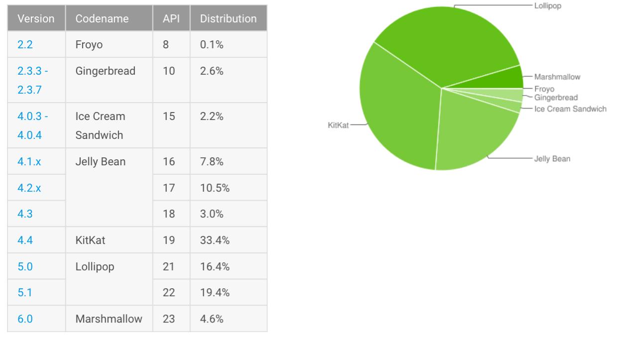 Android-Kullanim-Orani
