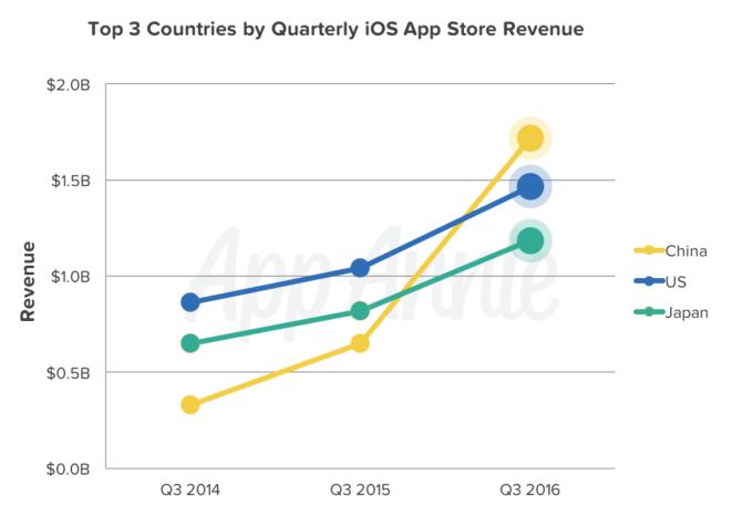 app-store-en-yuksek-gelir-2016