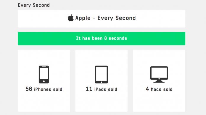 Apple-Her-saniye-satislari