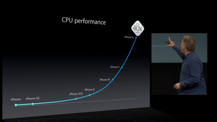 cpu-performance-iphone