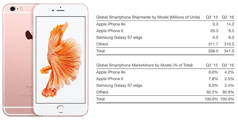 iPhone-6s-akilli-telefon-siralamasi