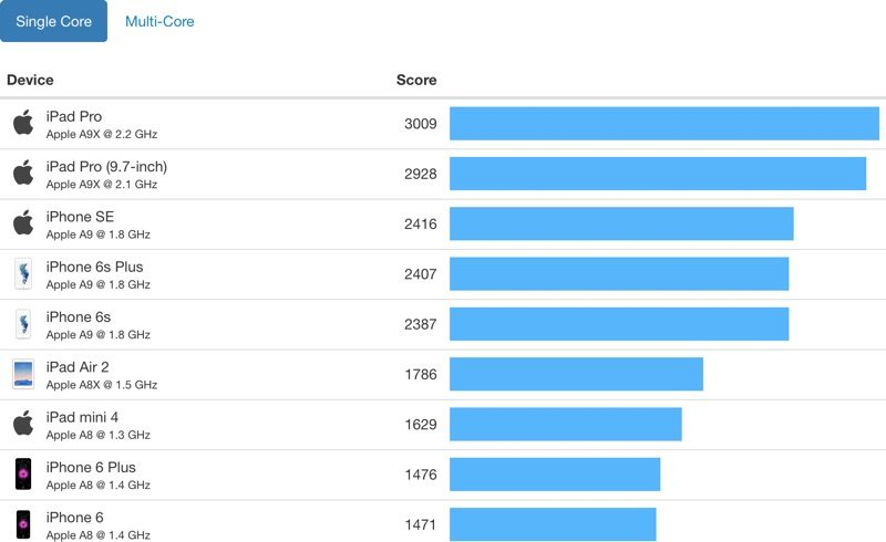 iphone-7-a10f-geekbench2
