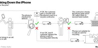iPhone-Yeniden-kullanim-ve-Geri-Donusturme-Programi