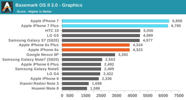 iphone-7-grafik-testleri