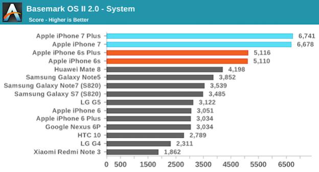 iphone-7-sistem-testleri